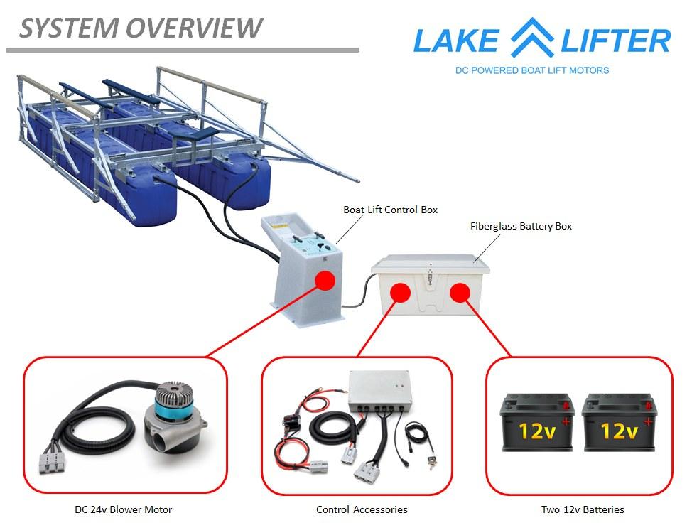 Boat Lift Blower Motor
