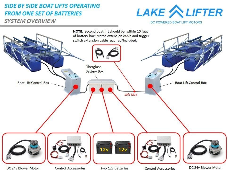 2m dc boat lift blower motor system 40w 24v boat lift. Black Bedroom Furniture Sets. Home Design Ideas
